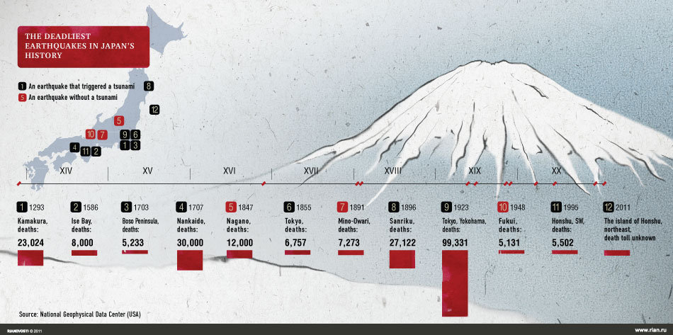 How to write a myth about earthquakes in japan